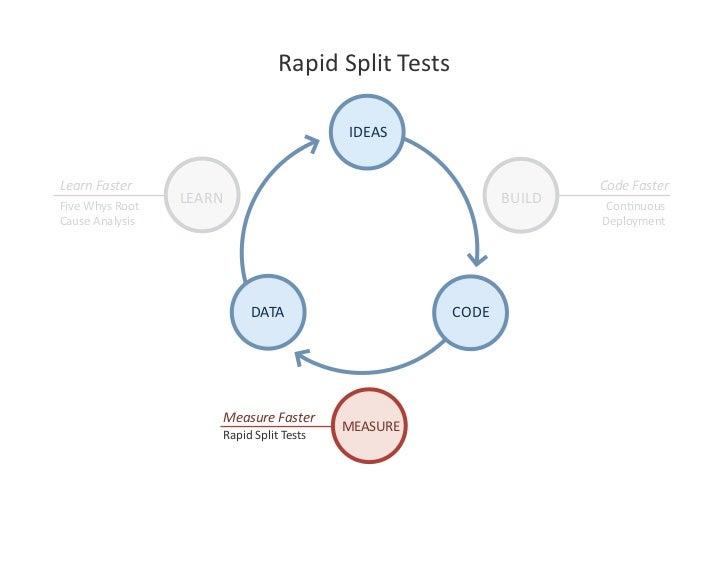 RapidSplitTests                                              IDEAS   LearnFaster                                    ...