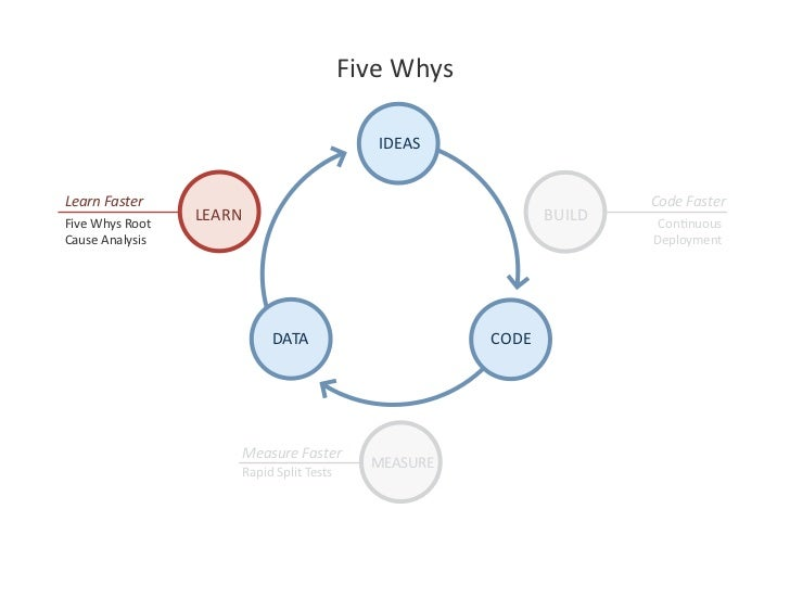 FiveWhys                                                 IDEAS   LearnFaster                                         ...