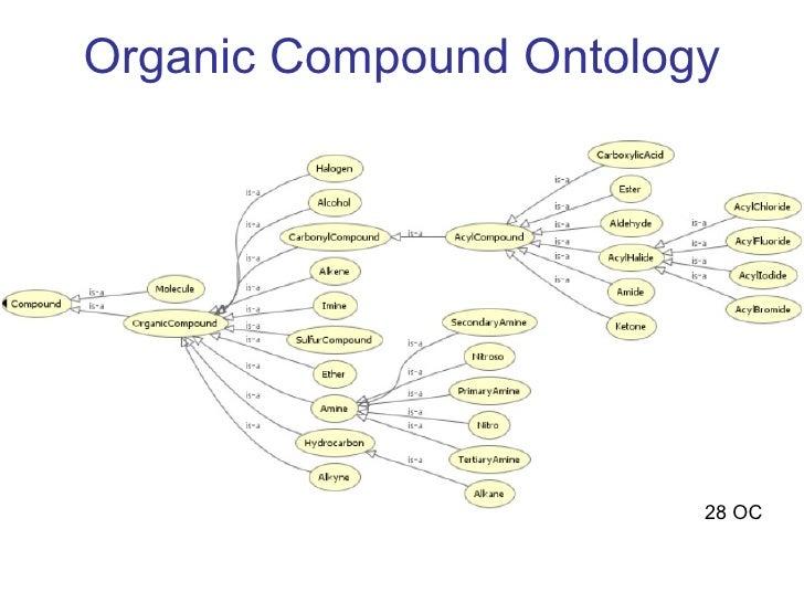 Organic Compound Ontology 28 OC