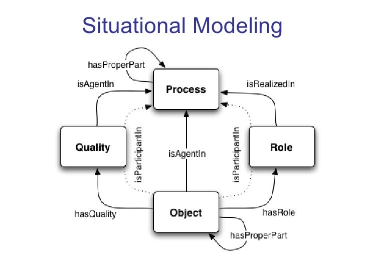 Situational Modeling