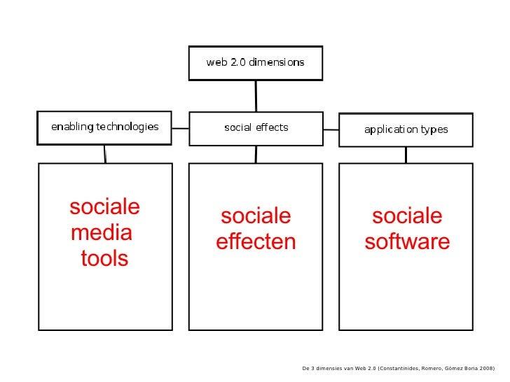 Stimuleren  social-networkingsites  merkambassadeursprogramma's  communities  inbedbare widgets