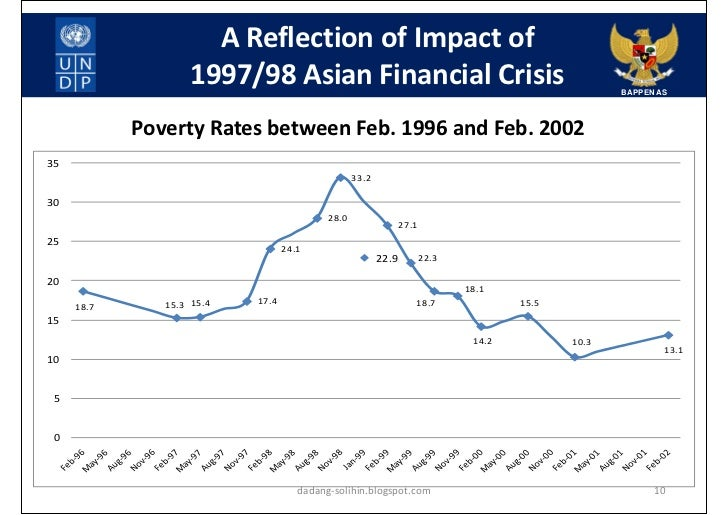 Global financial crisis asian