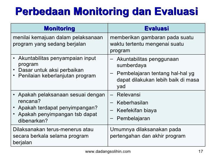 Monitoring Dan Evaluasi Pelaksanaan Pembangunan
