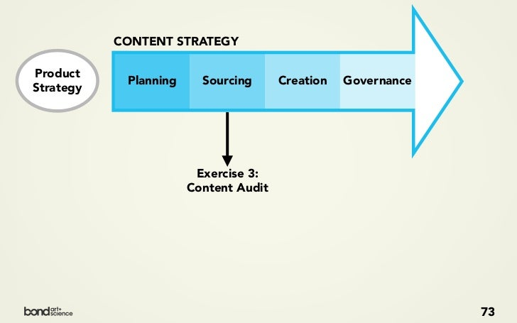 CONTENT STRATEGY  Product              Planning   Sourcing    Creation   Governance Strategy               CONTENT CREATIO...