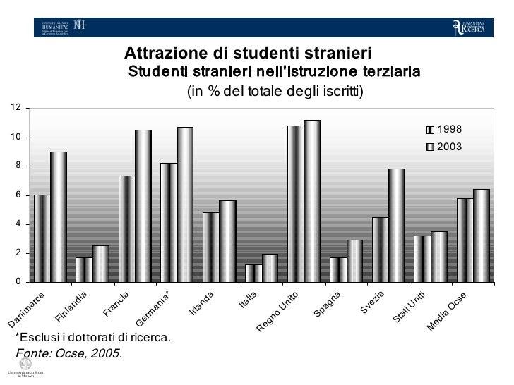 Attrazione di studenti stranieri