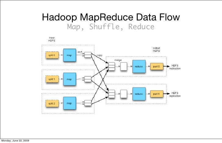 e 2-2. MapReduce data flow with a single reduce task                         Hadoop MapReduce Data Flow                   ...