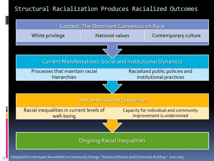 Structural Racialization A Lens For Understanding How Opportunity Is