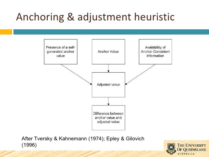 heuristics stock and anchoring heuristic refers Types of heuristics: availability, representativeness known as heuristics a heuristic is a of heuristics: availability, representativeness & base-rate.