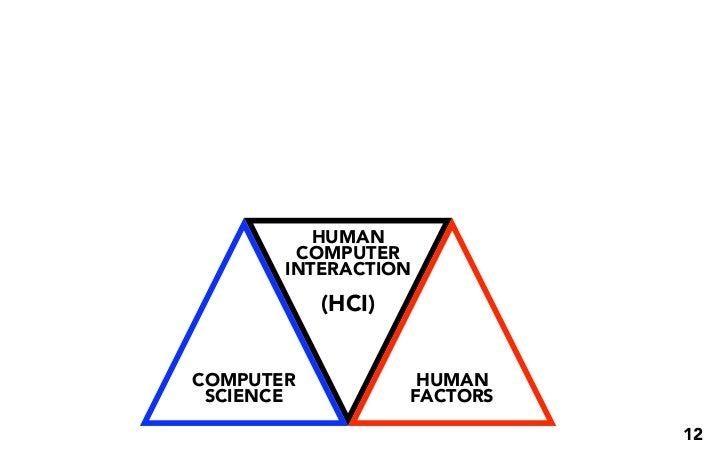 HUMAN COMPUTER INTERACTION (HCI) COMPUTER