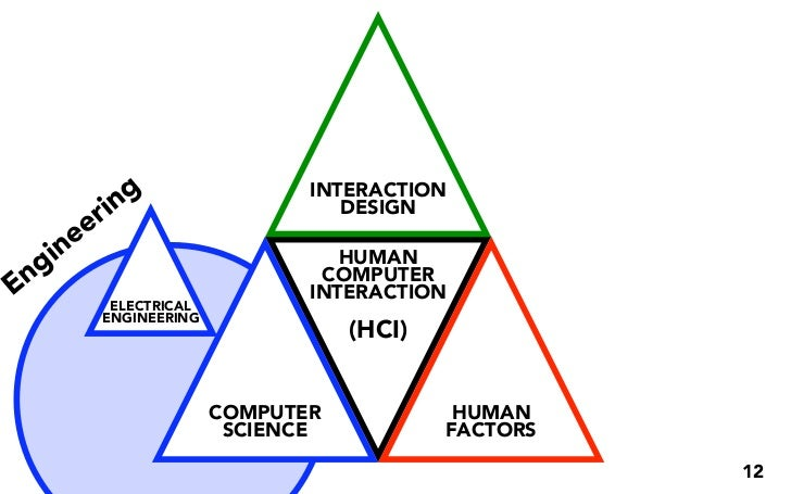 g                INTERACTION           r in                    DESIGN        e e    g in                           HUMAN E...