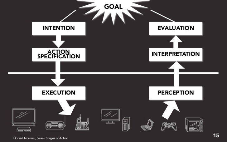 GOAL                      INTENTION                    EVALUATION                       ACTION                      INTERP...