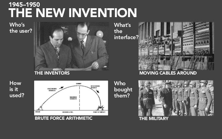 1945–1950 THE NEW INVENTION Who's                                What's the user?                            the          ...
