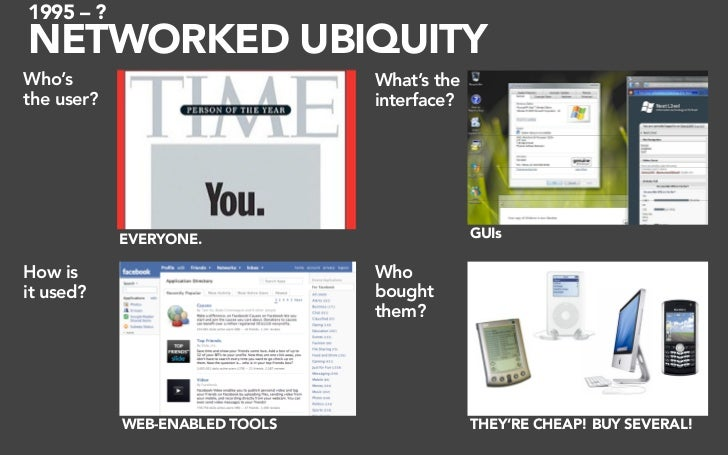 1995 – ? NETWORKED UBIQUITY Who's                           What's the the user?                       interface?         ...