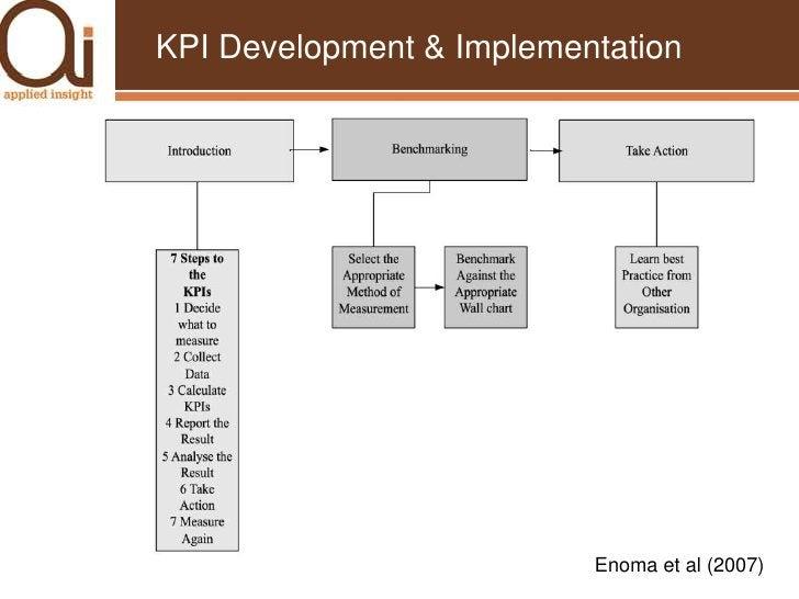 Example Balanced Scorecard (Kaplan & Norton)<br />Financial<br />Customer<br />Cash flow<br />Return on investment<br />Fi...