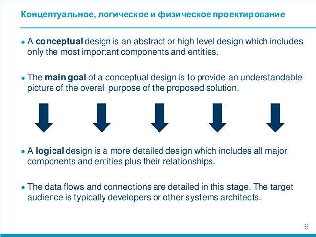 Доклад и реферат по теме системной инженерии Управление архитектурой  Процессы ЖЦ систем ч 2 7
