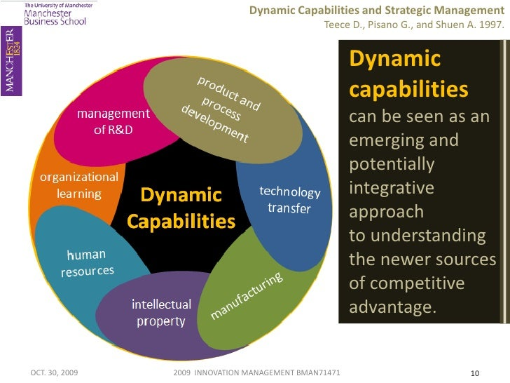 dynamic capability An important finding from the research is the identification of ppm as a dynamic capability this finding contributes to the a growing body of literature investigating dynamic capabilities, their establishment and evolution through organizational learning, and their relationship to sustainable competitive advantage.