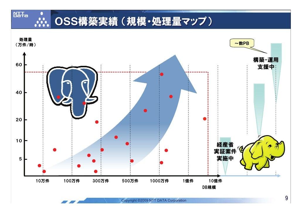 OSS構築実績 (規模・処理量マップ)  処理量 (万件/時)                                                                                           ...