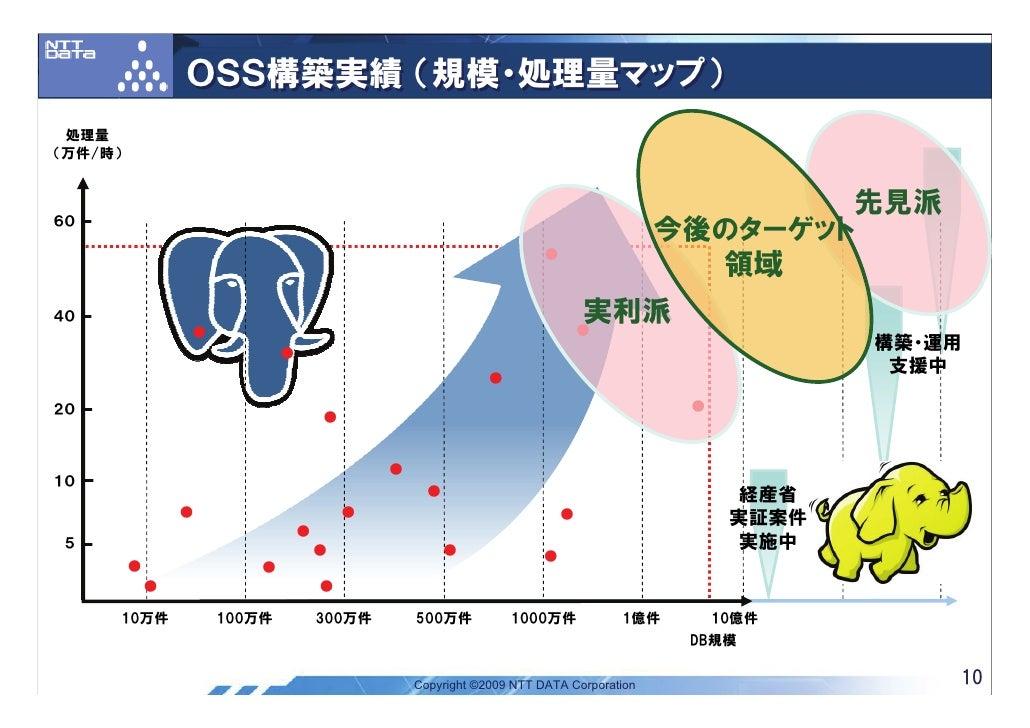 OSS構築実績 (規模・処理量マップ)  処理量 (万件/時)    60                                                                                     ...