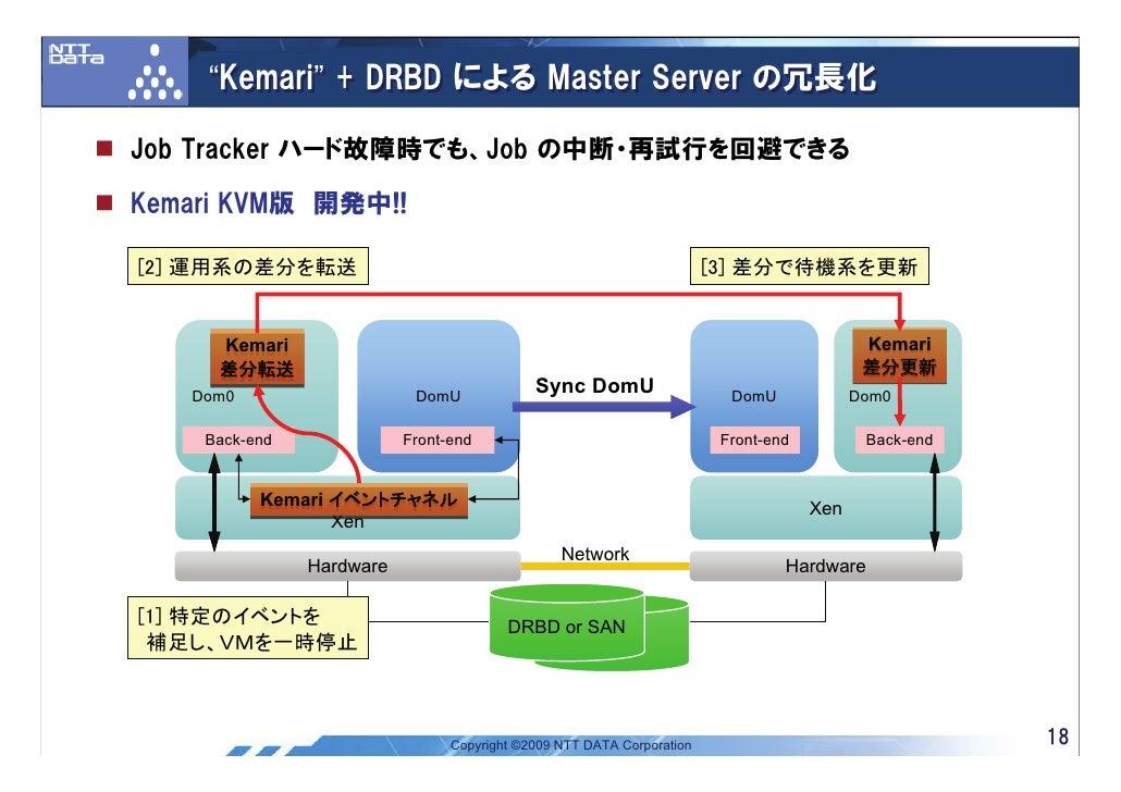 """""""Kemari"""" + DRBD による Master Server の冗長化  Job Tracker ハード故障時でも、Job の中断・再試行を回避できる  Kemari KVM版 開発中!!  [2] 運用系の差分を転送          ..."""