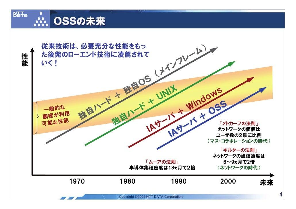 OSSの未来      従来技術は、必要充分な性能をもっ 性     た後発のローエンド技術に凌駕されて                                          ム) 能                        ...