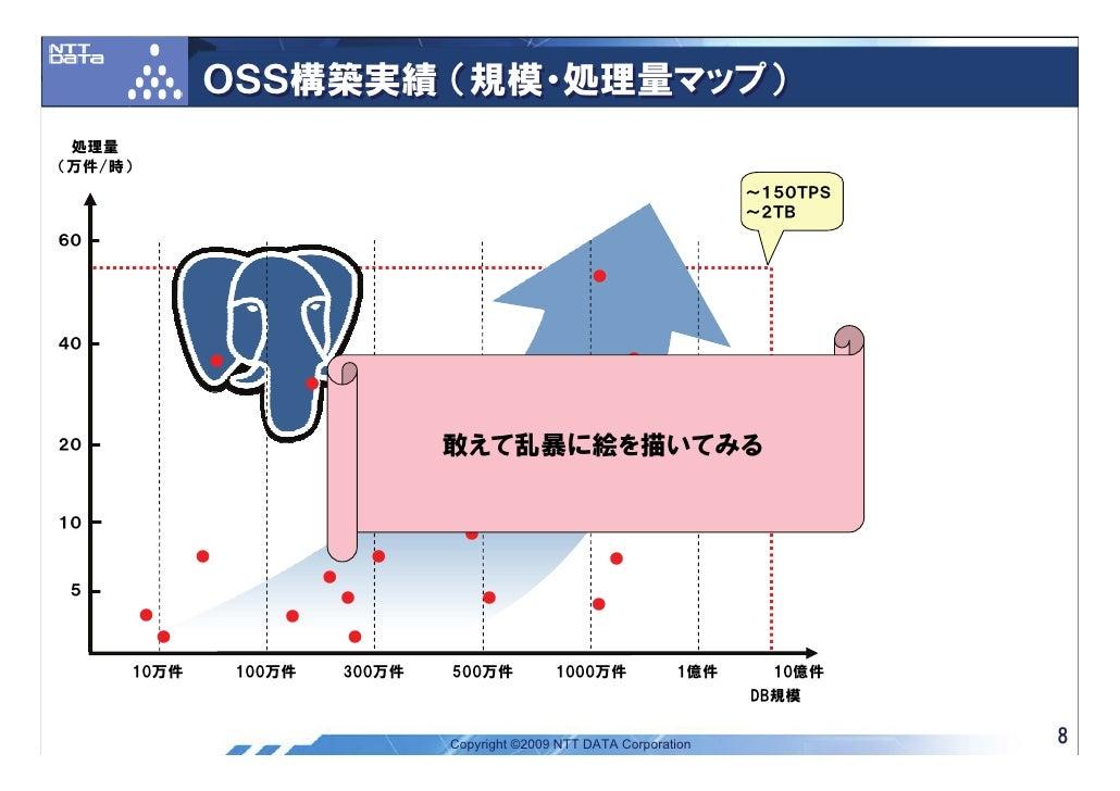 OSS構築実績 (規模・処理量マップ)  処理量 (万件/時)                                                                                         ~1...