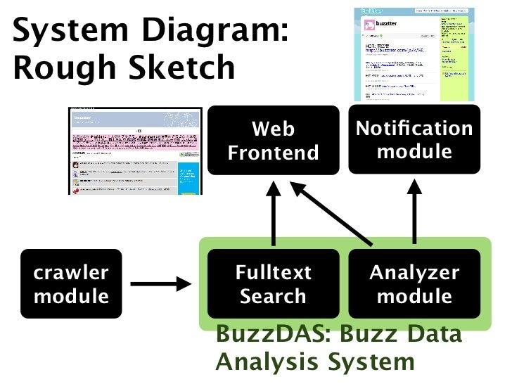 System Diagram:Rough Sketch             Web       Notification           Frontend     module crawler    Fulltext    Analyze...