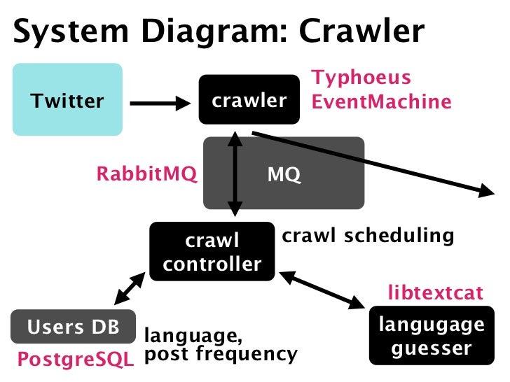 System Diagram: Crawler                            Typhoeus Twitter          crawler   EventMachine       RabbitMQ        ...