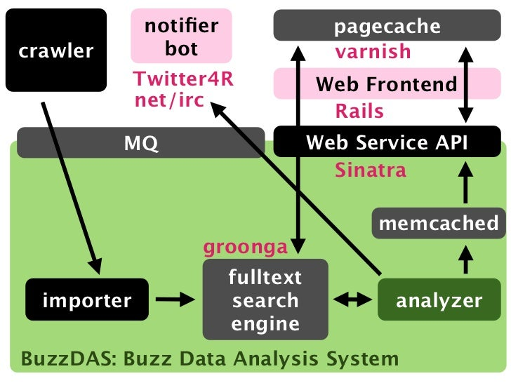 notifier                pagecachecrawler         bot                  varnish             Twitter4R             Web Fronten...