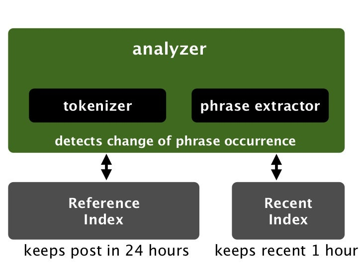 analyzer     tokenizer           phrase extractor    detects change of phrase occurrence     Reference                    ...
