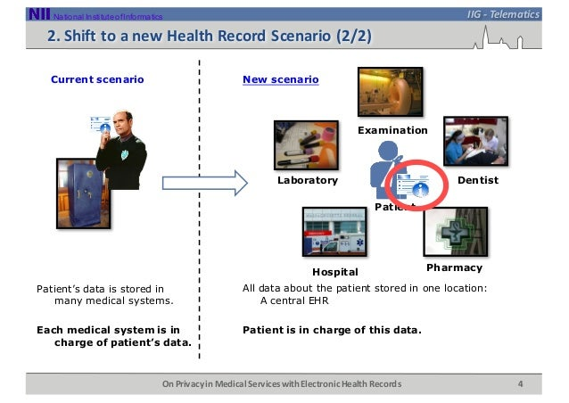 On Privacy in Medical Services with Electronic Health Records