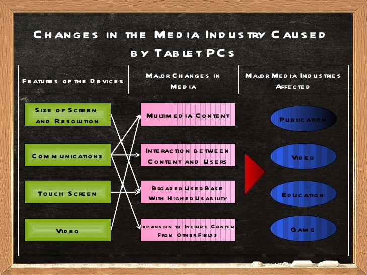 Changes in the Media Industry Caused  by Tablet PCs Size of Screen  and Resolution Communications Touch Screen Video Multi...