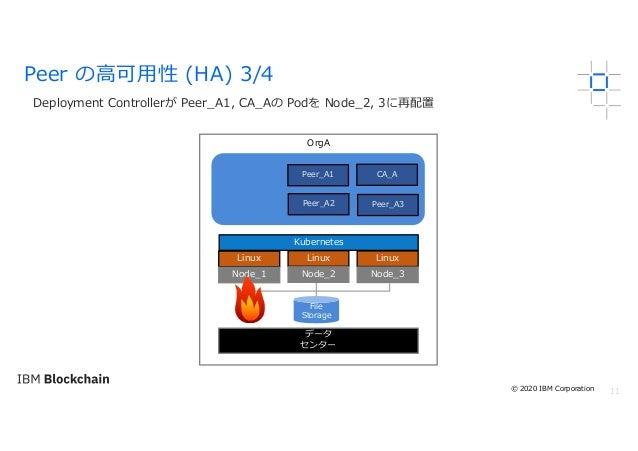 11 Deployment Controllerが Peer_A1, CA_Aの Podを Node_2, 3に再配置 Peer の⾼可⽤性 (HA) 3/4 OrgA Linux Node_1 Kubernetes File Storage ...