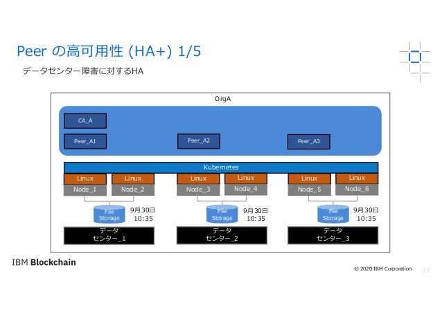 13 データセンター障害に対するHA Peer の⾼可⽤性 (HA+) 1/5 OrgA Linux Node_1 Kubernetes File Storage Peer_A2Peer_A1 CA_A Linux Node_2 Peer_A3...
