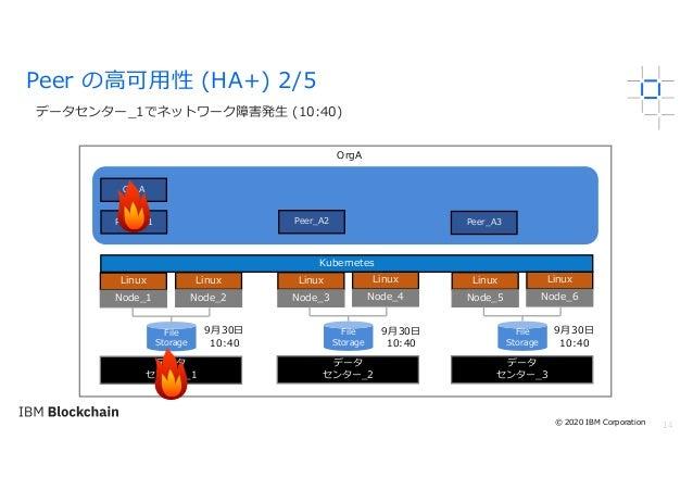 14 データセンター_1でネットワーク障害発⽣ (10:40) Peer の⾼可⽤性 (HA+) 2/5 OrgA Linux Node_1 Kubernetes File Storage Peer_A2PEER_A1 CA_A Linux N...