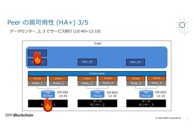 15 データセンター_2, 3 でサービス続⾏ (10:40~12:10) Peer の⾼可⽤性 (HA+) 3/5 OrgA Linux Node_1 Kubernetes File Storage Peer_A2PEER_A1 CA_A L...