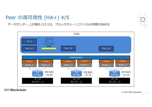 16 データセンター_1が復旧 (12:15)、ブロックチェーンファイルの同期が始まる Peer の⾼可⽤性 (HA+) 4/5 OrgA Linux Node_1 Kubernetes File Storage Peer_A2Peer_A1 ...