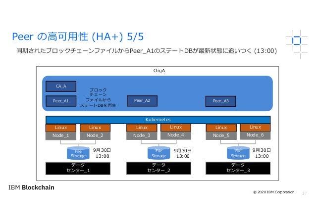 17 同期されたブロックチェーンファイルからPeer_A1のステートDBが最新状態に追いつく (13:00) Peer の⾼可⽤性 (HA+) 5/5 OrgA Linux Node_1 Kubernetes File Storage Peer...