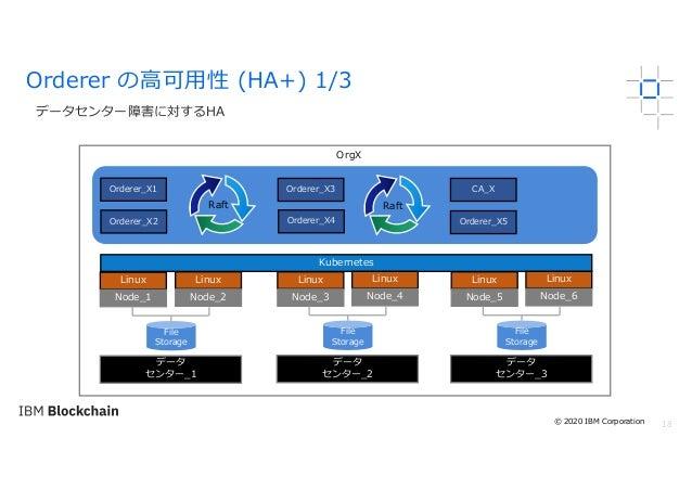 18 データセンター障害に対するHA Orderer の⾼可⽤性 (HA+) 1/3 OrgX Linux Node_1 Kubernetes File Storage Orderer_X4Orderer_X2 Orderer_X1 Linux...
