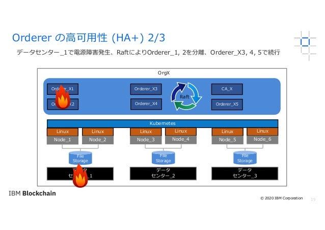 19 データセンター_1で電源障害発⽣、RaftによりOrderer_1, 2を分離、Orderer_X3, 4, 5で続⾏ Orderer の⾼可⽤性 (HA+) 2/3 OrgX Linux Node_1 Kubernetes File S...