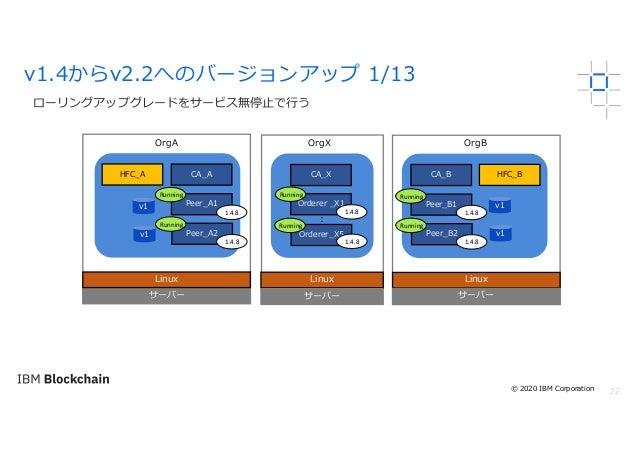 22 ローリングアップグレードをサービス無停⽌で⾏う v1.4からv2.2へのバージョンアップ 1/13 サーバー Linux OrgA OrgX OrgB Linux サーバー Linux サーバー Peer_A1 HFC_A Peer_A2...