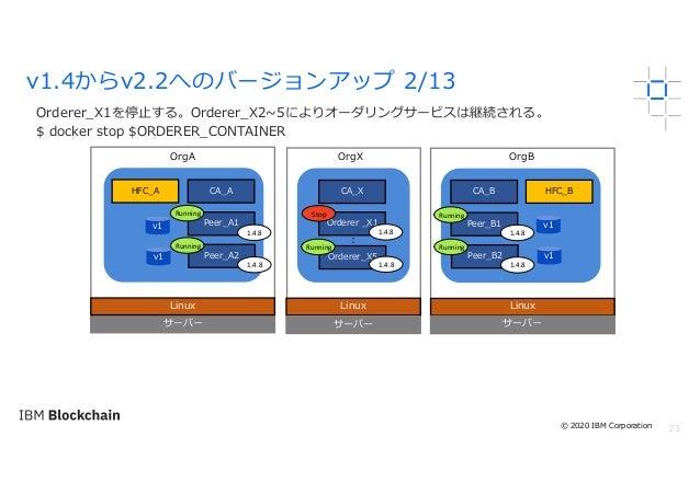23 Orderer_X1を停⽌する。Orderer_X2~5によりオーダリングサービスは継続される。 $ docker stop $ORDERER_CONTAINER v1.4からv2.2へのバージョンアップ 2/13 サーバー Linux ...