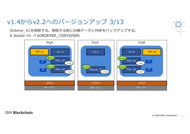 24 Orderer_X1を削除する。削除する前に台帳データとMSPをバックアップする。 $ docker rm –f $ORDERER_CONTAINER v1.4からv2.2へのバージョンアップ 3/13 サーバー Linux OrgA O...
