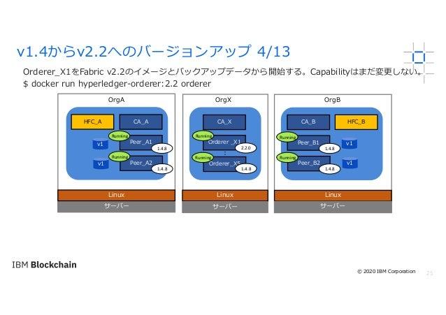 25 Orderer_X1をFabric v2.2のイメージとバックアップデータから開始する。Capabilityはまだ変更しない。 $ docker run hyperledger-orderer:2.2 orderer v1.4からv2.2...