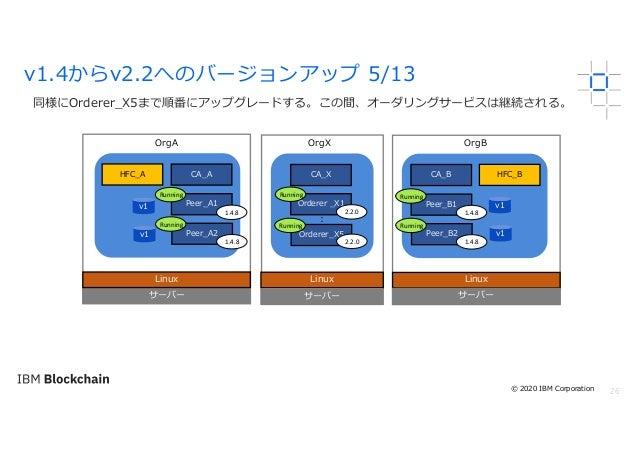 26 同様にOrderer_X5まで順番にアップグレードする。この間、オーダリングサービスは継続される。 v1.4からv2.2へのバージョンアップ 5/13 サーバー Linux OrgA OrgX OrgB Linux サーバー Linux ...