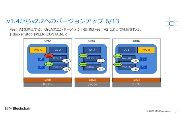 27 Peer_A1を停⽌する。OrgAのエンドースメント処理はPeer_A2によって継続される。 $ docker stop $PEER_CONTAINER v1.4からv2.2へのバージョンアップ 6/13 サーバー Linux OrgA ...