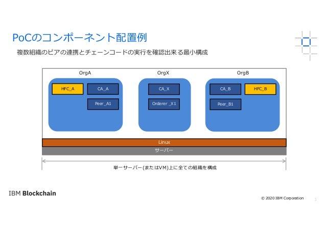 3 複数組織のピアの連携とチェーンコードの実⾏を確認出来る最⼩構成 PoCのコンポーネント配置例 サーバー Linux 単⼀サーバー(またはVM)上に全ての組織を構成 OrgA OrgX OrgB Peer_A1 HFC_A CA_A Orde...