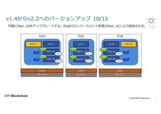 31 同様にPeer_A2をアップグレードする。OrgAのエンドースメント処理はPeer_A1により継続される。 v1.4からv2.2へのバージョンアップ 10/13 サーバー Linux OrgA OrgX OrgB Linux サーバー L...