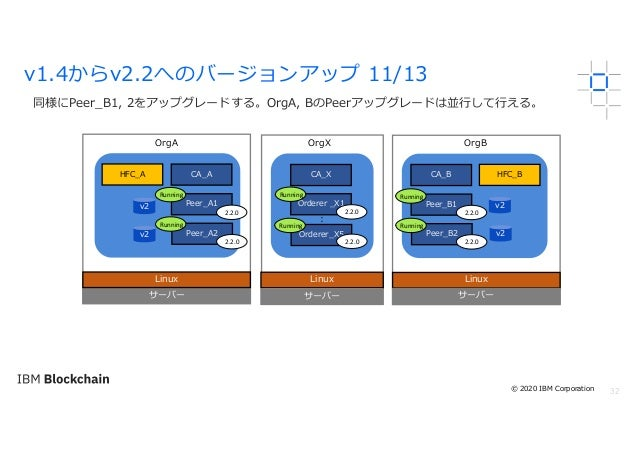 32 同様にPeer_B1, 2をアップグレードする。OrgA, BのPeerアップグレードは並⾏して⾏える。 v1.4からv2.2へのバージョンアップ 11/13 サーバー Linux OrgA OrgX OrgB Linux サーバー Li...