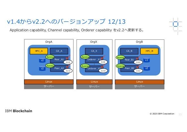 33 Application capability, Channel capability, Orderer capability をv2.2へ更新する。 v1.4からv2.2へのバージョンアップ 12/13 サーバー Linux OrgA O...