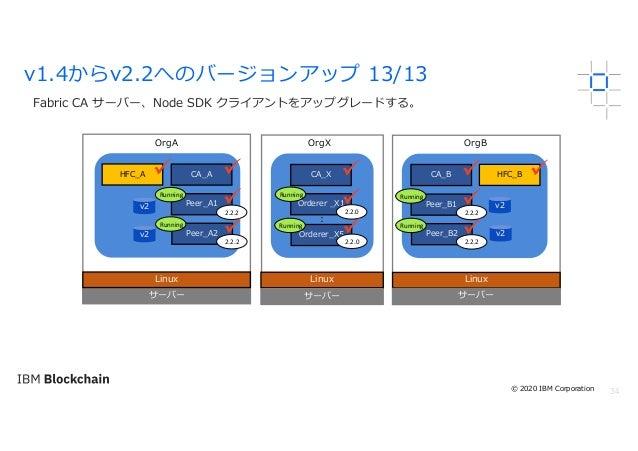 34 Fabric CA サーバー、Node SDK クライアントをアップグレードする。 v1.4からv2.2へのバージョンアップ 13/13 サーバー Linux OrgA OrgX OrgB Linux サーバー Linux サーバー Pe...
